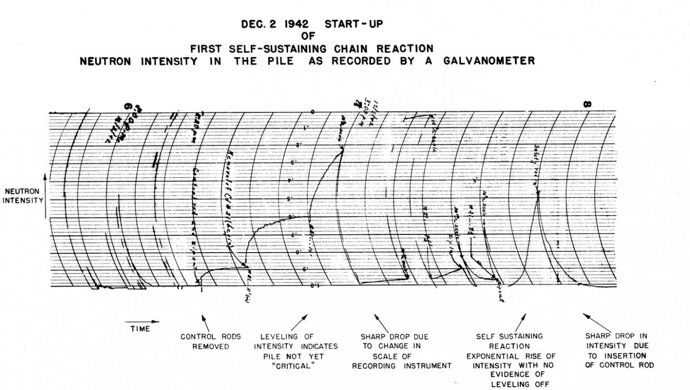 A graph charting the neutron intensity of Chicago Pile-1 as recorded by a galvanometer. (Image courtesy Argonne National Laboratory)