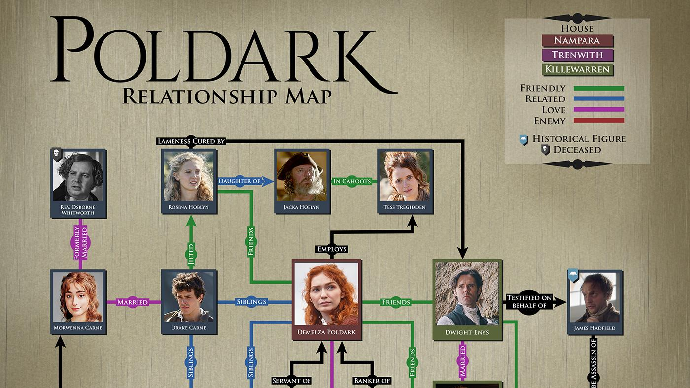 A map of the relationships in Poldark